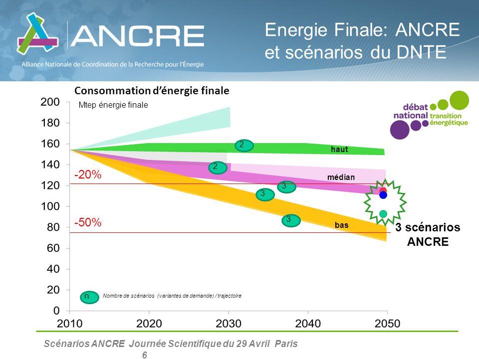 Scénarios ANCRE Journée Scientifique du 29 Avril Paris 6 Energie Finale: ANCRE et scénarios du DNTE 3 2 2 3 3 n Nombre de scénarios (variantes de dema
