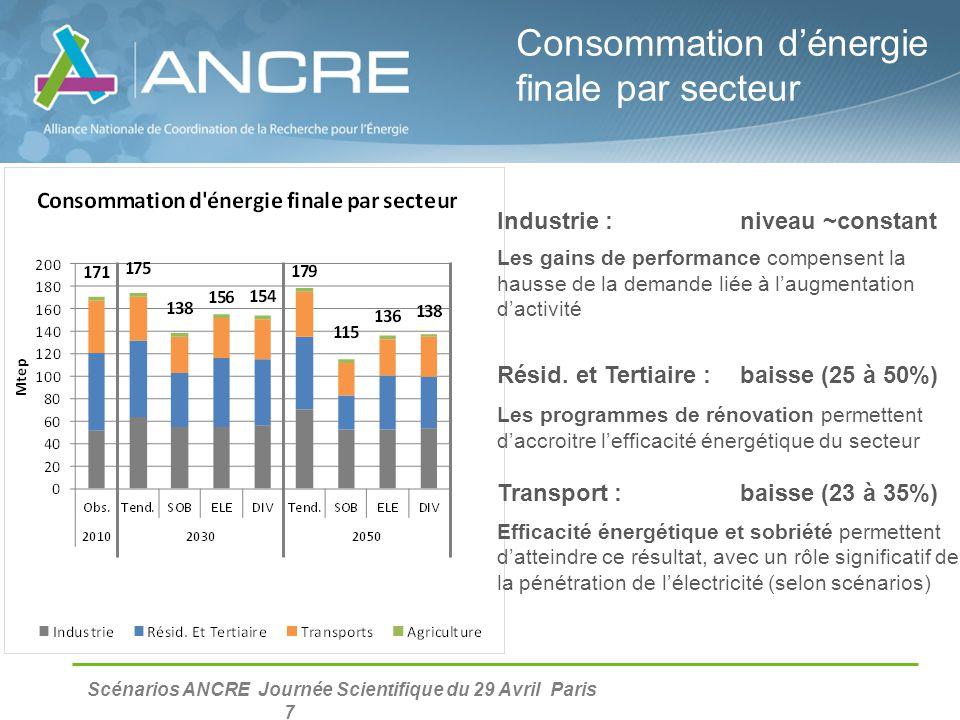 Scénarios ANCRE Journée Scientifique du 29 Avril Paris 7 Consommation d'énergie finale par secteur Industrie : niveau ~constant Les gains de performan