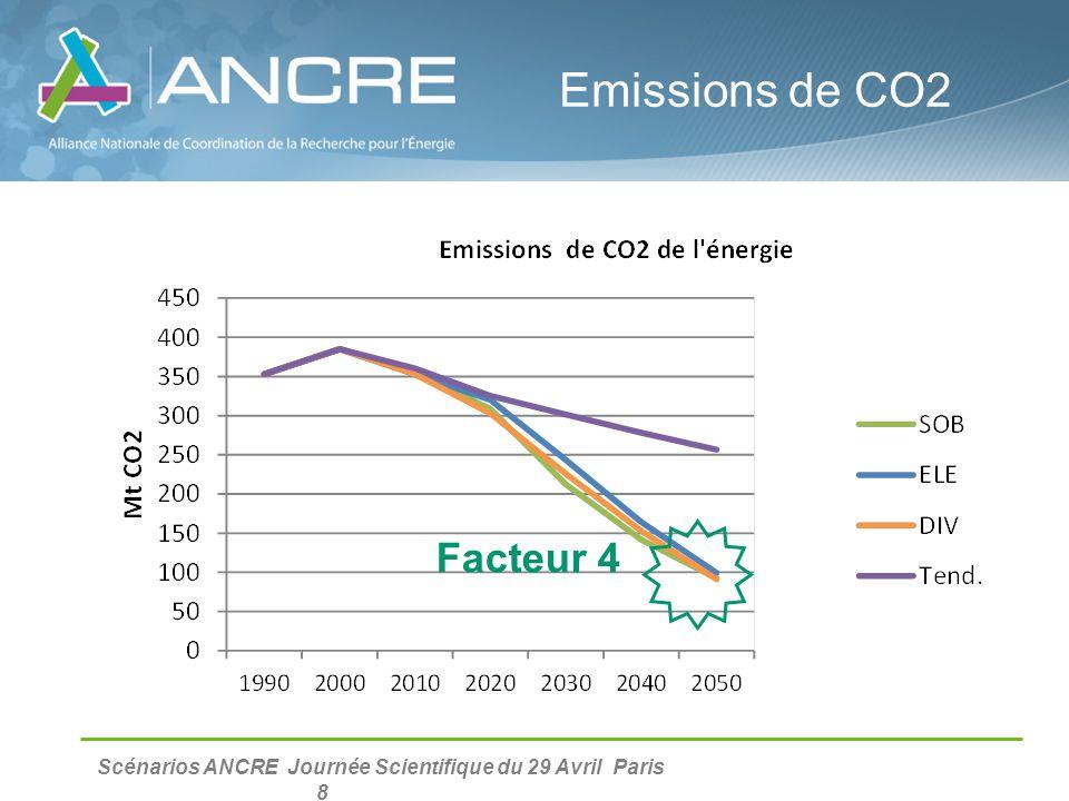 Scénarios ANCRE Journée Scientifique du 29 Avril Paris 8 Emissions de CO2 Facteur 4