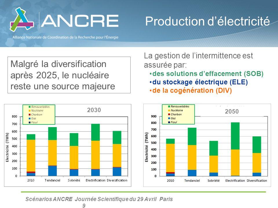 Scénarios ANCRE Journée Scientifique du 29 Avril Paris 9 Production d'électricité Malgré la diversification après 2025, le nucléaire reste une source