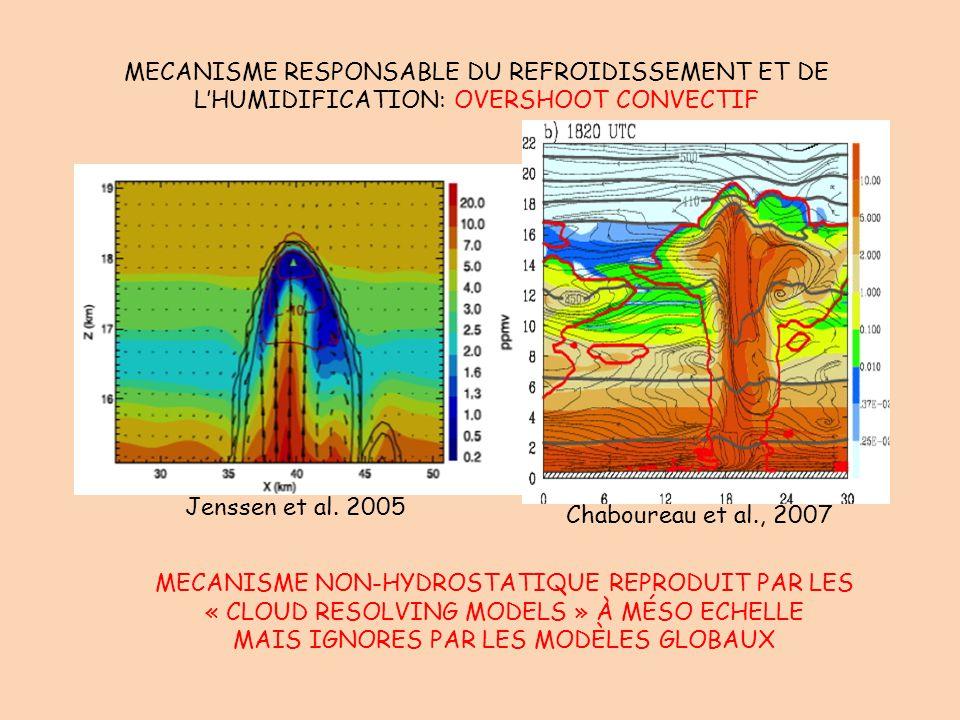 MECANISME RESPONSABLE DU REFROIDISSEMENT ET DE L'HUMIDIFICATION: OVERSHOOT CONVECTIF MECANISME NON-HYDROSTATIQUE REPRODUIT PAR LES « CLOUD RESOLVING M