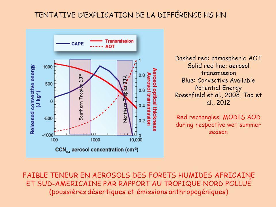 TENTATIVE D'EXPLICATION DE LA DIFFÉRENCE HS HN FAIBLE TENEUR EN AEROSOLS DES FORETS HUMIDES AFRICAINE ET SUD-AMERICAINE PAR RAPPORT AU TROPIQUE NORD P