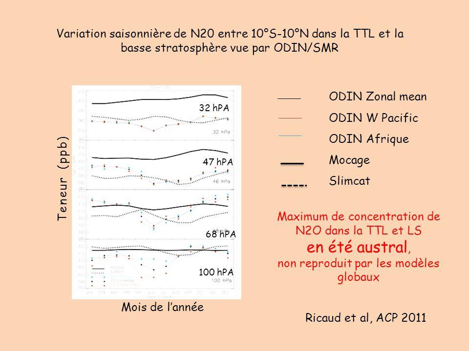 Variation saisonnière de N20 entre 10°S-10°N dans la TTL et la basse stratosphère vue par ODIN/SMR ODIN Zonal mean ODIN W Pacific ODIN Afrique Mocage