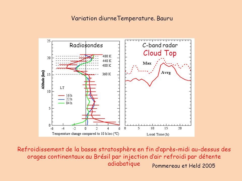 Refroidissement de la basse stratosphère en fin d'après-midi au-dessus des orages continentaux au Brésil par injection d'air refroidi par détente adia