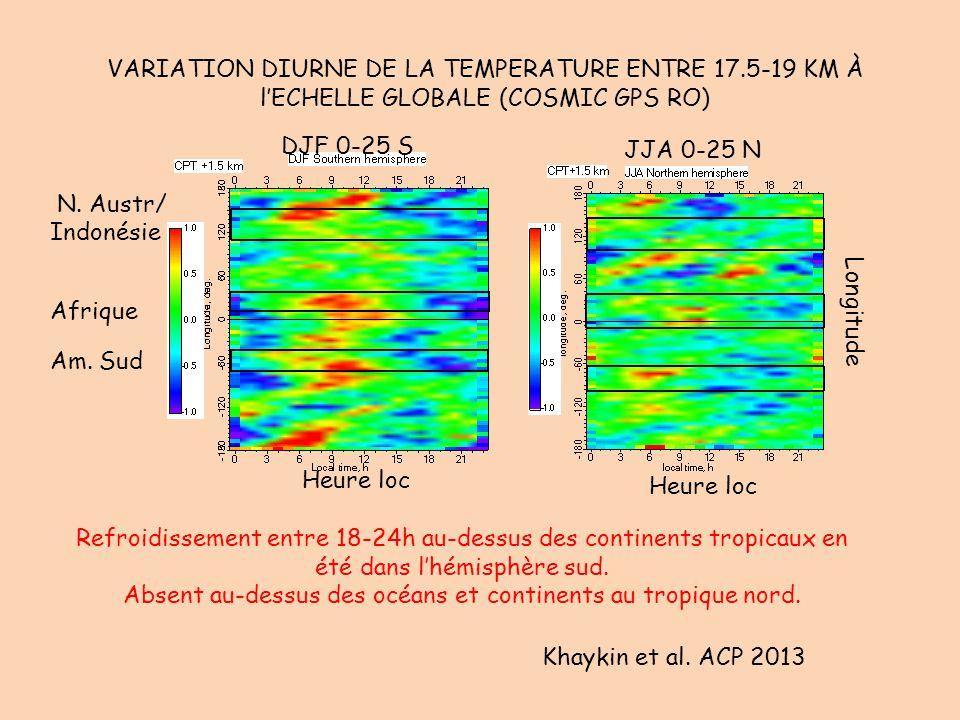 VARIATION DIURNE DE LA TEMPERATURE ENTRE 17.5-19 KM À l'ECHELLE GLOBALE (COSMIC GPS RO) Khaykin et al. ACP 2013 Heure loc Longitude Afrique Am. Sud N.