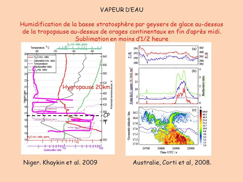 VAPEUR D'EAU Humidification de la basse stratosphère par geysers de glace au-dessus de la tropopause au-dessus de orages continentaux en fin d'après m