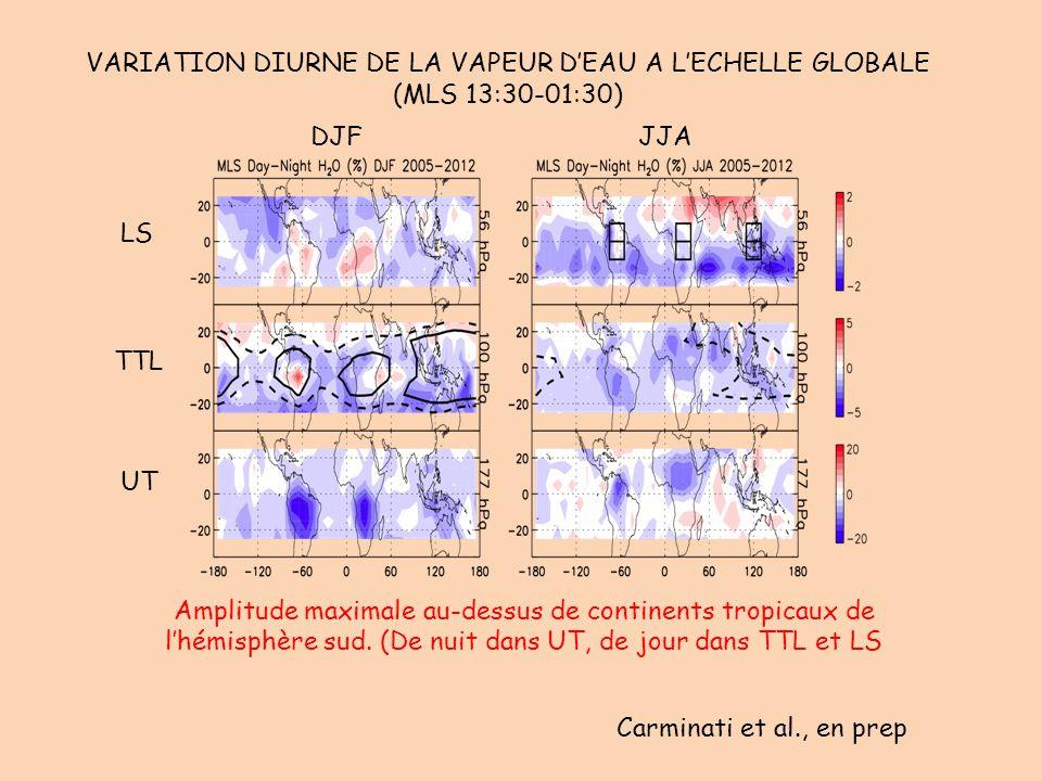 VARIATION DIURNE DE LA VAPEUR D'EAU A L'ECHELLE GLOBALE (MLS 13:30-01:30) LS TTL UT DJFJJA Carminati et al., en prep Amplitude maximale au-dessus de c