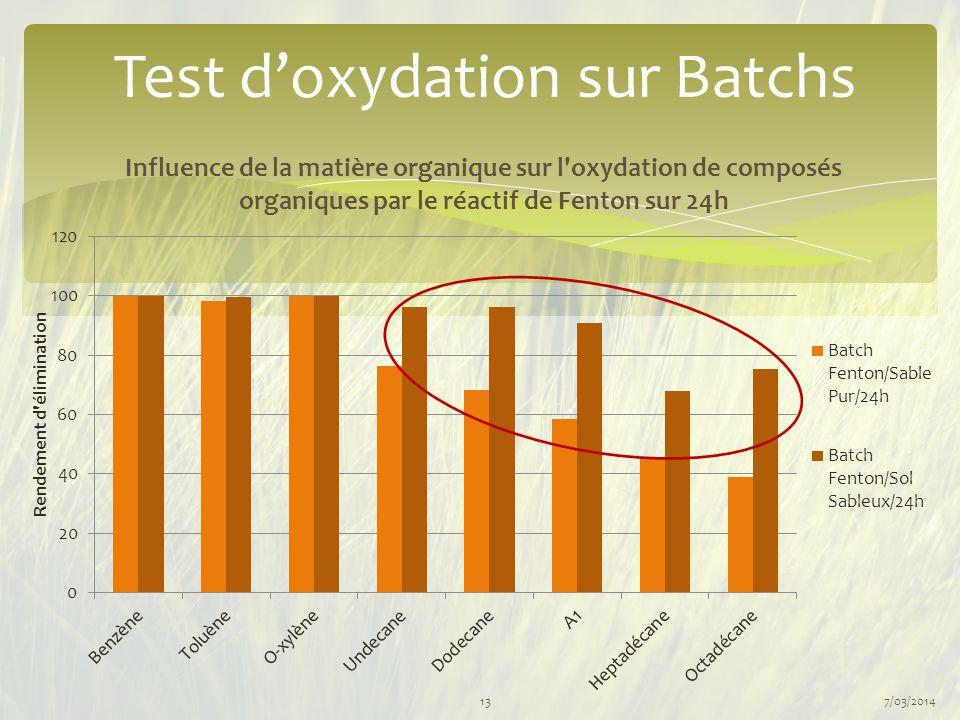 7/03/201413 Test d'oxydation sur Batchs