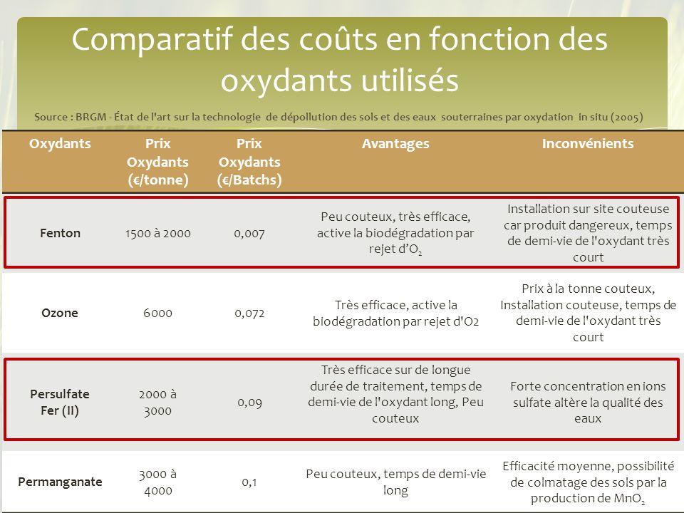12/12/201316 OxydantsPrix Oxydants (€/tonne) Prix Oxydants (€/Batchs) AvantagesInconvénients Fenton1500 à 20000,007 Peu couteux, très efficace, active