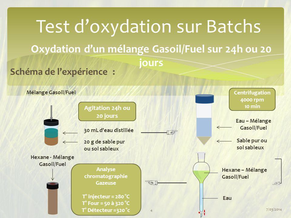 7/03/2014 4 Test d'oxydation sur Batchs Oxydation d'un mélange Gasoil/Fuel sur 24h ou 20 jours Schéma de l'expérience : Eau – Mélange Gasoil/Fuel Sabl