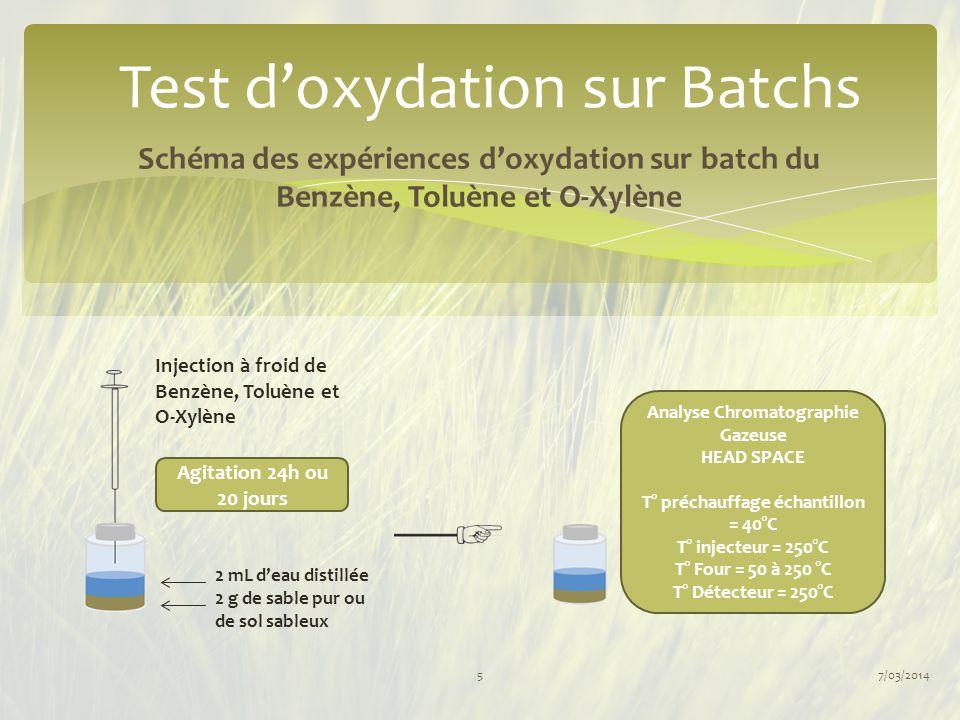 7/03/20145 Injection à froid de Benzène, Toluène et O-Xylène 2 mL d'eau distillée 2 g de sable pur ou de sol sableux Agitation 24h ou 20 jours Analyse