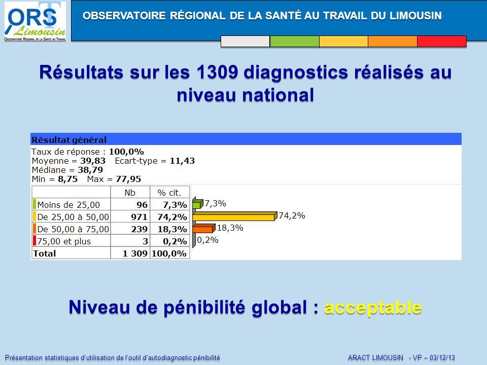 Présentation statistiques d'utilisation de l'outil d'autodiagnostic pénibilité ARACT LIMOUSIN - VP – 03/12/13 Résultats sur les 1309 diagnostics réalisés au niveau national OBSERVATOIRE RÉGIONAL DE LA SANTÉ AU TRAVAIL DU LIMOUSIN Niveau de pénibilité global : acceptable