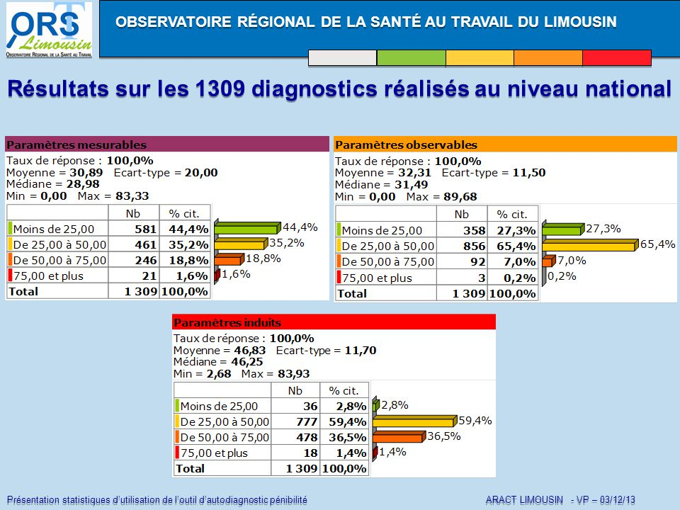 Présentation statistiques d'utilisation de l'outil d'autodiagnostic pénibilité ARACT LIMOUSIN - VP – 03/12/13 Résultats sur les 1309 diagnostics réalisés au niveau national OBSERVATOIRE RÉGIONAL DE LA SANTÉ AU TRAVAIL DU LIMOUSIN