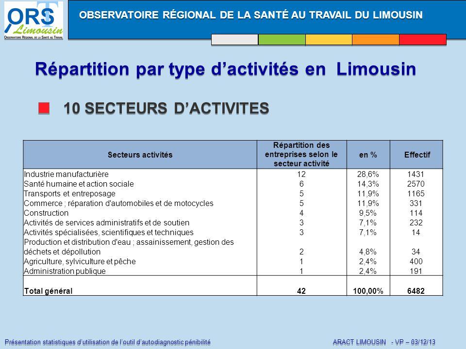 Présentation statistiques d'utilisation de l'outil d'autodiagnostic pénibilité ARACT LIMOUSIN - VP – 03/12/13 Répartition par type d'activités en Limousin OBSERVATOIRE RÉGIONAL DE LA SANTÉ AU TRAVAIL DU LIMOUSIN 10 SECTEURS D'ACTIVITES Secteurs activités Répartition des entreprises selon le secteur activité en % Effectif Industrie manufacturière1228,6%1431 Santé humaine et action sociale614,3%2570 Transports et entreposage511,9%1165 Commerce ; réparation d automobiles et de motocycles511,9%331 Construction49,5%114 Activités de services administratifs et de soutien37,1%232 Activités spécialisées, scientifiques et techniques37,1%14 Production et distribution d eau ; assainissement, gestion des déchets et dépollution24,8%34 Agriculture, sylviculture et pêche12,4%400 Administration publique12,4%191 Total général42100,00%6482