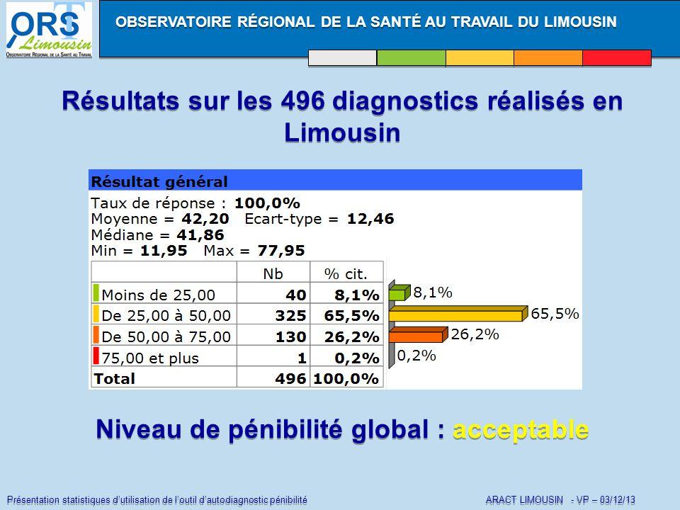 Présentation statistiques d'utilisation de l'outil d'autodiagnostic pénibilité ARACT LIMOUSIN - VP – 03/12/13 Résultats sur les 496 diagnostics réalisés en Limousin OBSERVATOIRE RÉGIONAL DE LA SANTÉ AU TRAVAIL DU LIMOUSIN Niveau de pénibilité global : acceptable