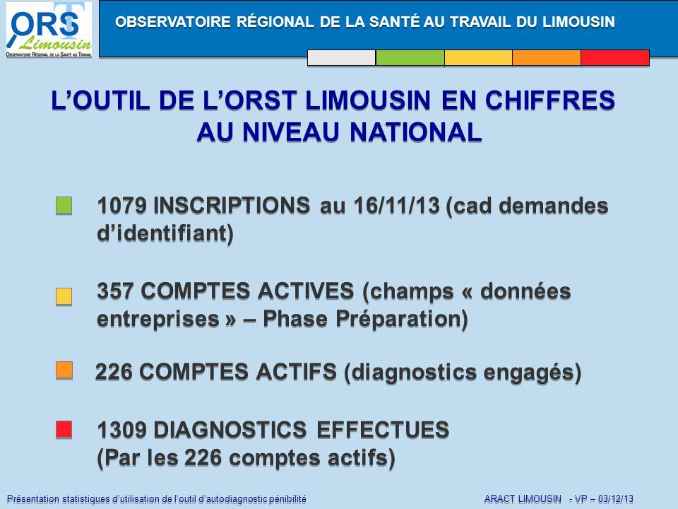 Présentation statistiques d'utilisation de l'outil d'autodiagnostic pénibilité ARACT LIMOUSIN - VP – 03/12/13 L'OUTIL DE L'ORST LIMOUSIN EN CHIFFRES AU NIVEAU NATIONAL L'OUTIL DE L'ORST LIMOUSIN EN CHIFFRES AU NIVEAU NATIONAL 1079 INSCRIPTIONS au 16/11/13 (cad demandes d'identifiant) 357 COMPTES ACTIVES (champs « données entreprises » – Phase Préparation) OBSERVATOIRE RÉGIONAL DE LA SANTÉ AU TRAVAIL DU LIMOUSIN 226 COMPTES ACTIFS (diagnostics engagés) 1309 DIAGNOSTICS EFFECTUES (Par les 226 comptes actifs) 1309 DIAGNOSTICS EFFECTUES (Par les 226 comptes actifs)