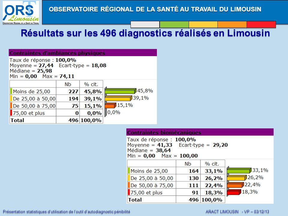 Présentation statistiques d'utilisation de l'outil d'autodiagnostic pénibilité ARACT LIMOUSIN - VP – 03/12/13 Résultats sur les 496 diagnostics réalisés en Limousin OBSERVATOIRE RÉGIONAL DE LA SANTÉ AU TRAVAIL DU LIMOUSIN