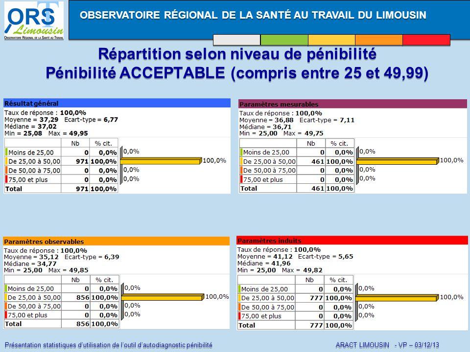 Présentation statistiques d'utilisation de l'outil d'autodiagnostic pénibilité ARACT LIMOUSIN - VP – 03/12/13 OBSERVATOIRE RÉGIONAL DE LA SANTÉ AU TRAVAIL DU LIMOUSIN Répartition selon niveau de pénibilité Pénibilité ACCEPTABLE (compris entre 25 et 49,99) Répartition selon niveau de pénibilité Pénibilité ACCEPTABLE (compris entre 25 et 49,99)
