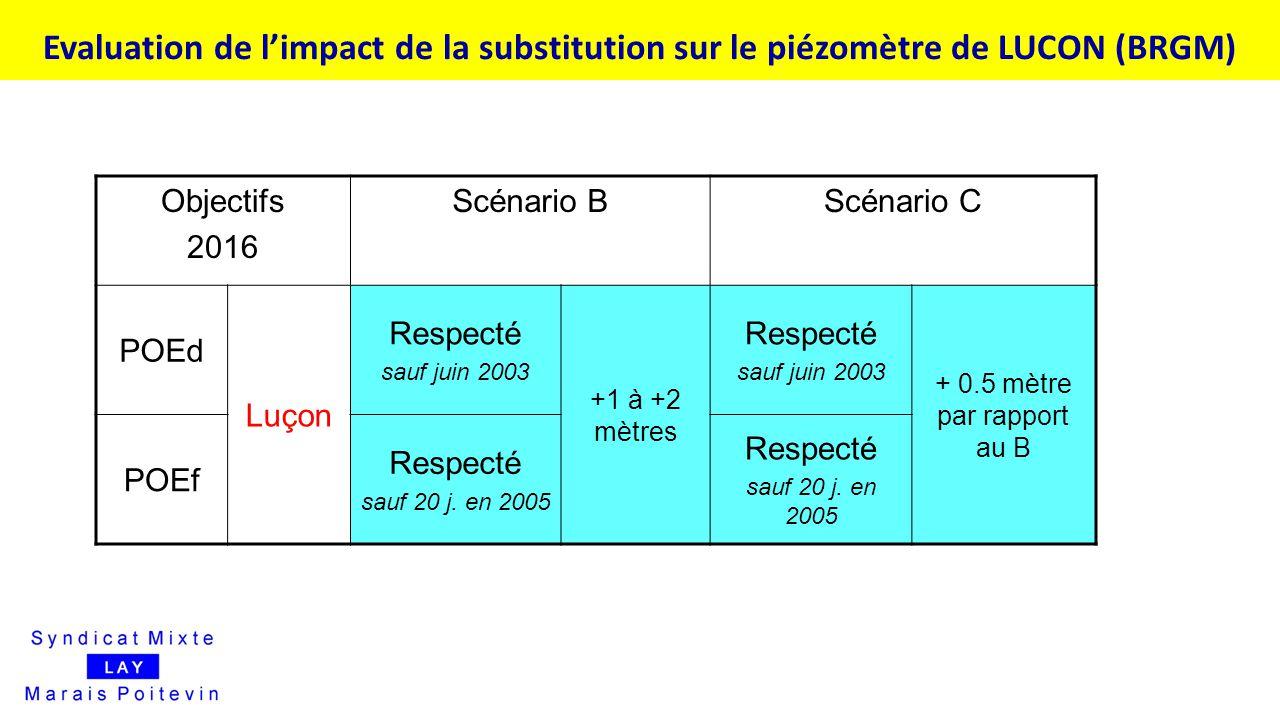Objectifs 2016 Scénario BScénario C POEd Luçon Respecté sauf juin 2003 +1 à +2 mètres Respecté sauf juin 2003 + 0.5 mètre par rapport au B POEf Respec