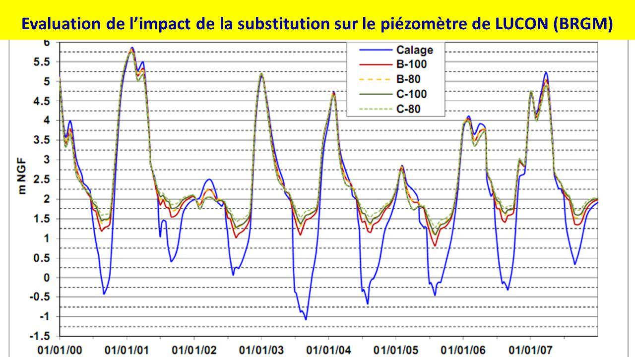 Simulation de l'impact du projet Evaluation de l'impact de la substitution sur le piézomètre de LUCON (BRGM)