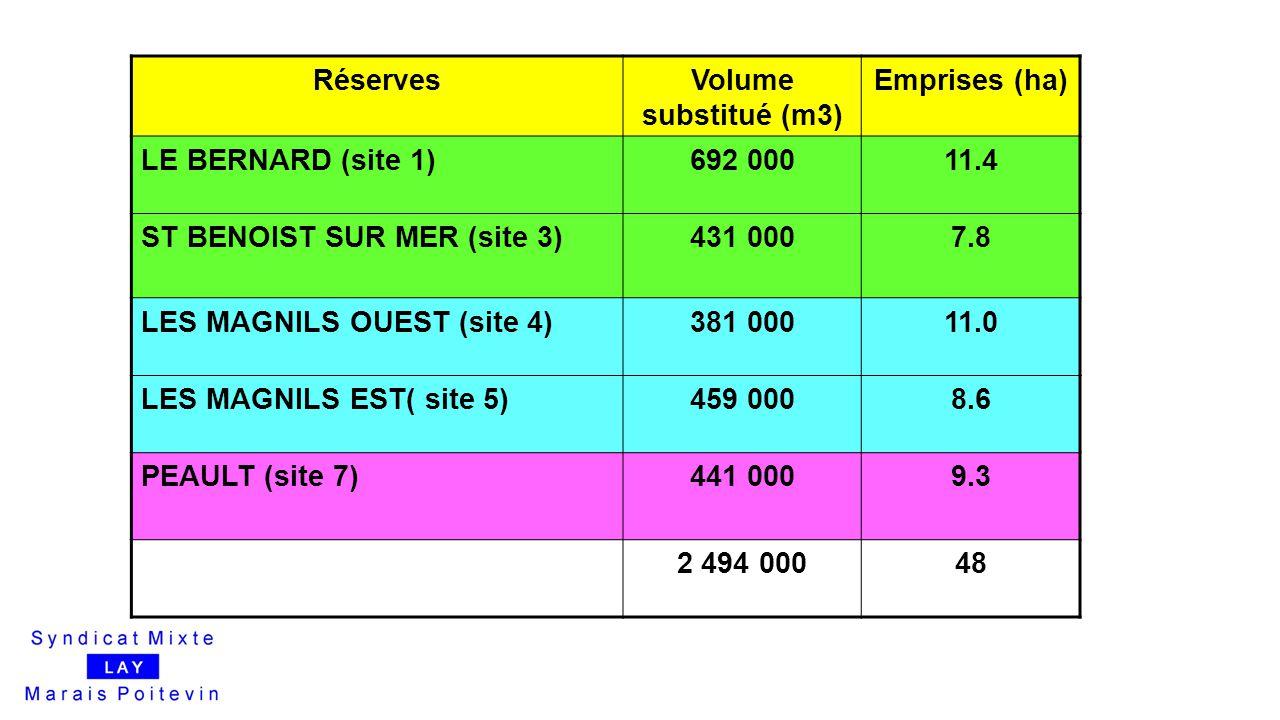 RéservesVolume substitué (m3) Emprises (ha) LE BERNARD (site 1)692 00011.4 ST BENOIST SUR MER (site 3)431 0007.8 LES MAGNILS OUEST (site 4)381 00011.0