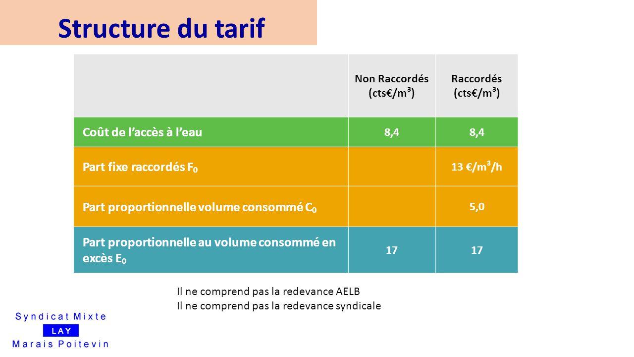 Structure du tarif Non Raccordés (cts€/m 3 ) Raccordés (cts€/m 3 ) Coût de l'accès à l'eau 8,4 Part fixe raccordés F 0 13 €/m 3 /h Part proportionnell
