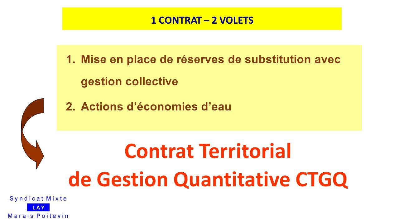 1 CONTRAT – 2 VOLETS Contrat Territorial de Gestion Quantitative CTGQ 1.Mise en place de réserves de substitution avec gestion collective 2.Actions d'