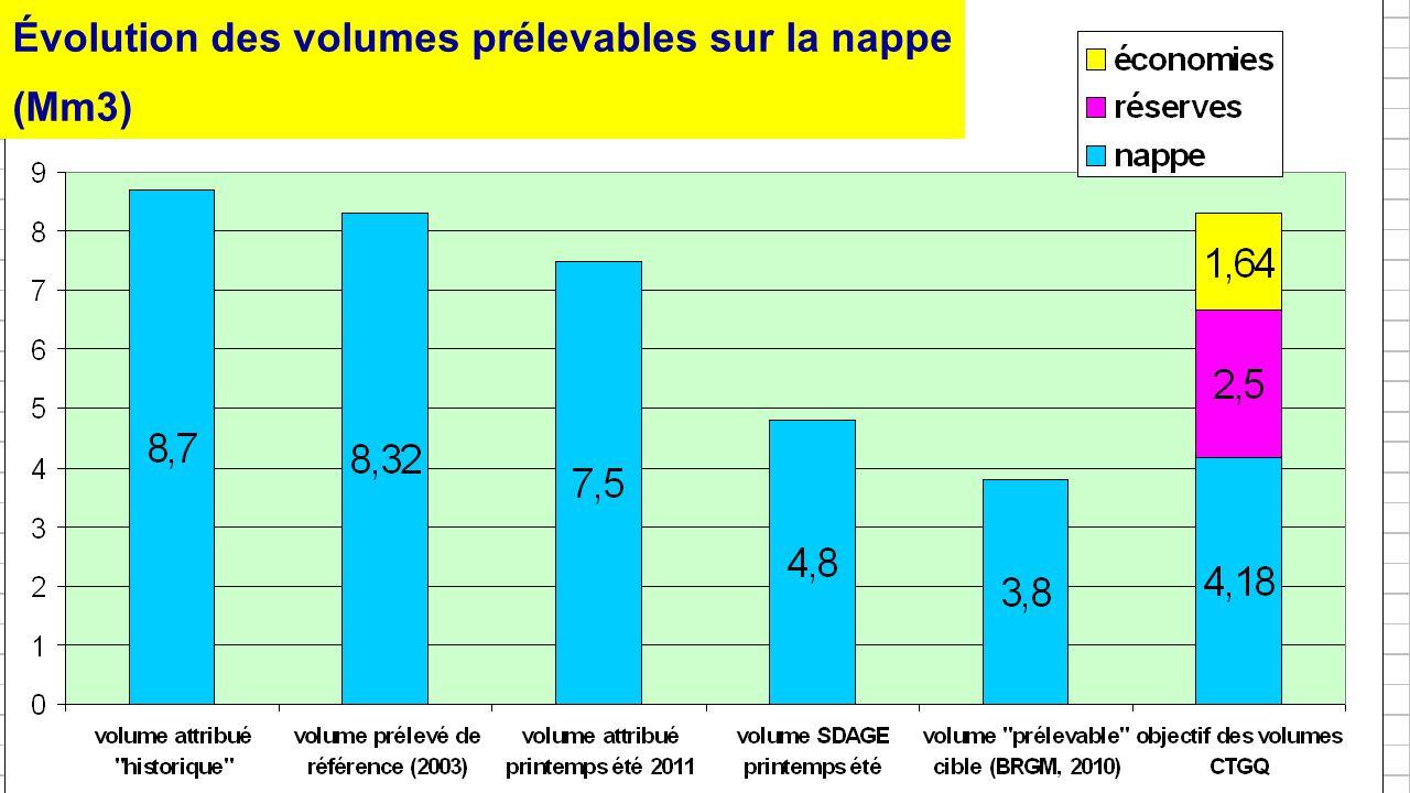 8 Évolution des volumes prélevables sur la nappe (Mm3)
