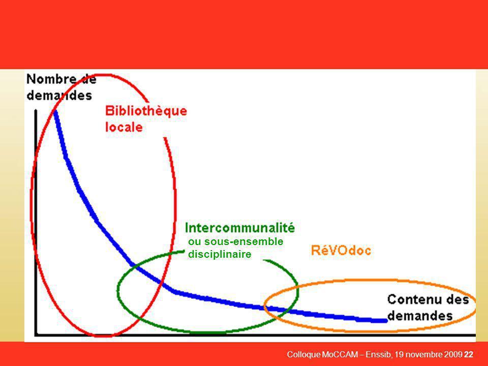 Colloque MoCCAM – Enssib, 19 novembre 2009 22 ou sous-ensemble disciplinaire