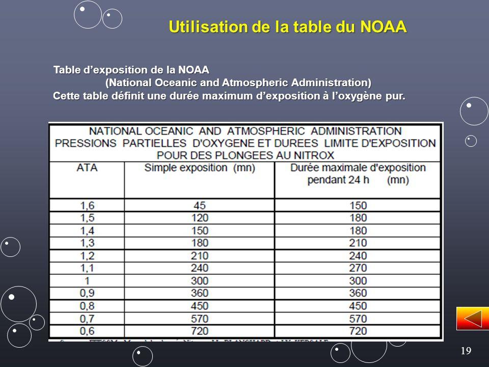 19 Utilisation de la table du NOAA Table d'exposition de la NOAA (National Oceanic and Atmospheric Administration) Cette table définit une durée maximum d'exposition à l'oxygène pur.