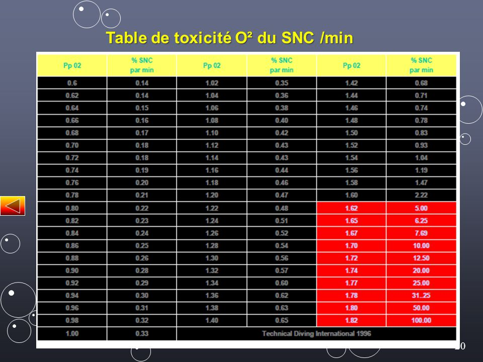 20 Table de toxicité O² du SNC /min