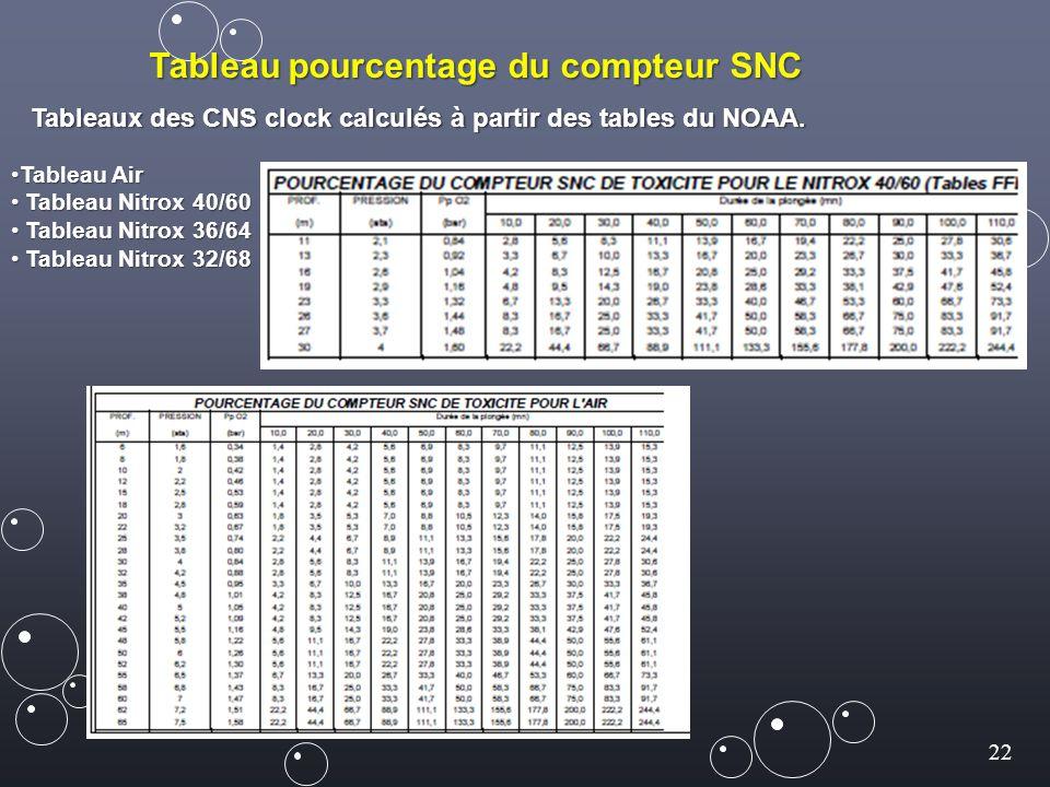 22 Tableau pourcentage du compteur SNC Tableaux des CNS clock calculés à partir des tables du NOAA. Tableau AirTableau Air Tableau Nitrox 40/60 Tablea