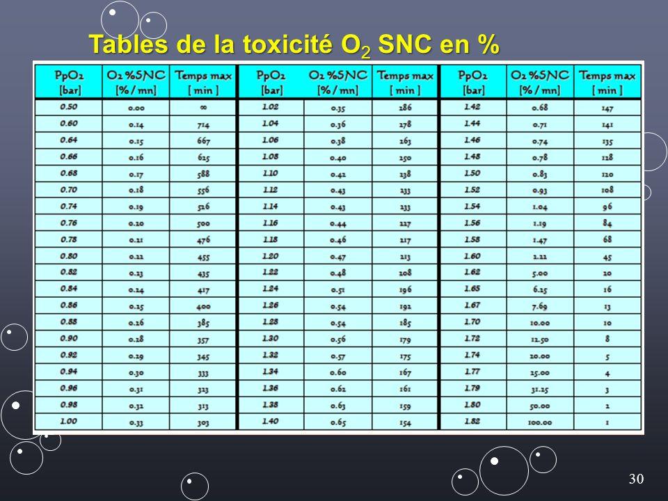 30 Tables de la toxicité O 2 SNC en % par mn