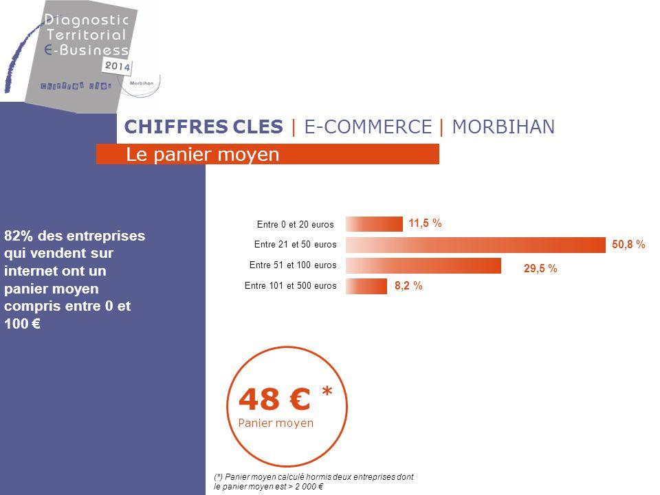 CHIFFRES CLES | E-COMMERCE | MORBIHAN Le chiffre d'affaires par type de clients C'est sur le marché des particuliers que se font les CA les plus importants 53,4% B to C