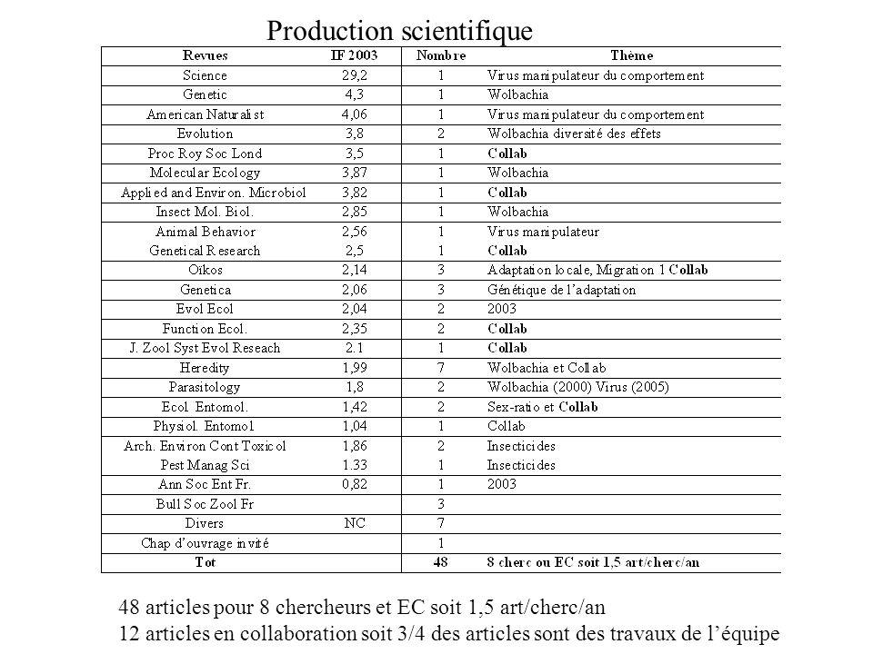 Production scientifique 48 articles pour 8 chercheurs et EC soit 1,5 art/cherc/an 12 articles en collaboration soit 3/4 des articles sont des travaux de l'équipe