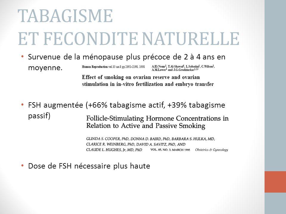 TABAGISME ET FECONDITE NATURELLE Survenue de la ménopause plus précoce de 2 à 4 ans en moyenne. FSH augmentée (+66% tabagisme actif, +39% tabagisme pa