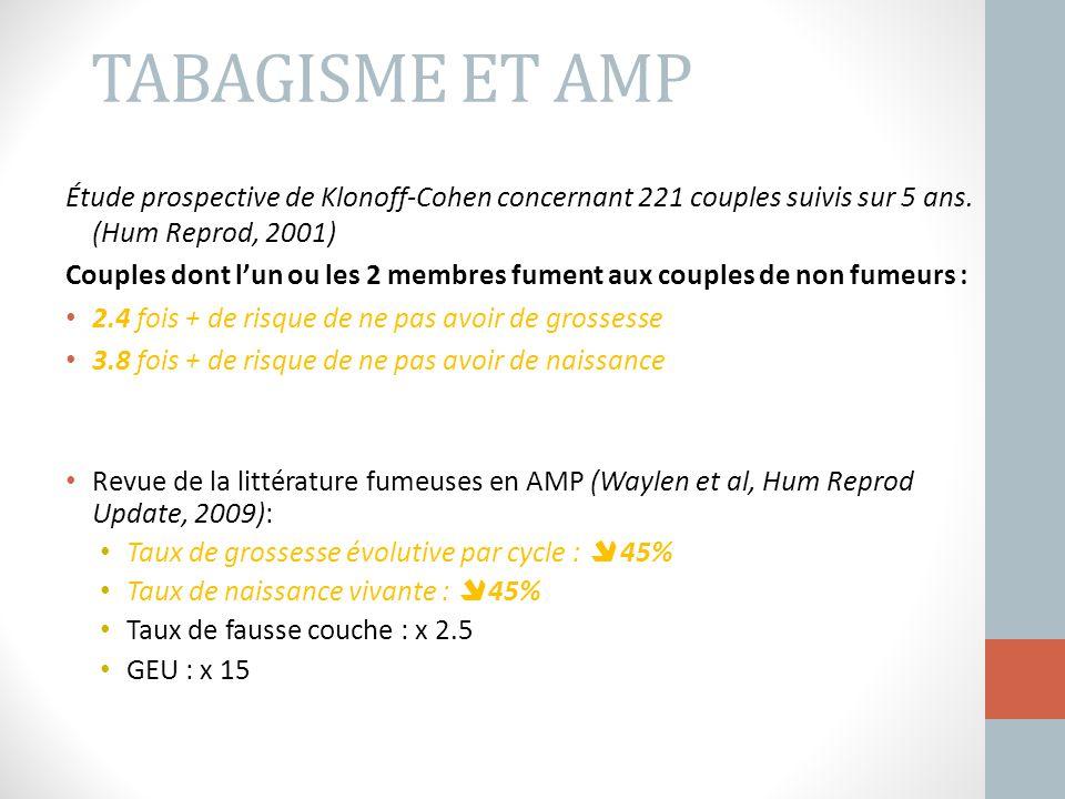 TABAGISME ET AMP Étude prospective de Klonoff-Cohen concernant 221 couples suivis sur 5 ans. (Hum Reprod, 2001) Couples dont l'un ou les 2 membres fum