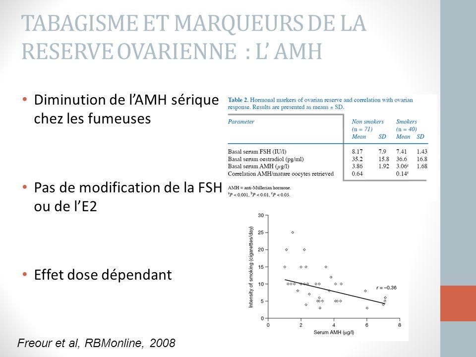 TABAGISME ET MARQUEURS DE LA RESERVE OVARIENNE : L' AMH Diminution de l'AMH sérique chez les fumeuses Pas de modification de la FSH ou de l'E2 Effet d