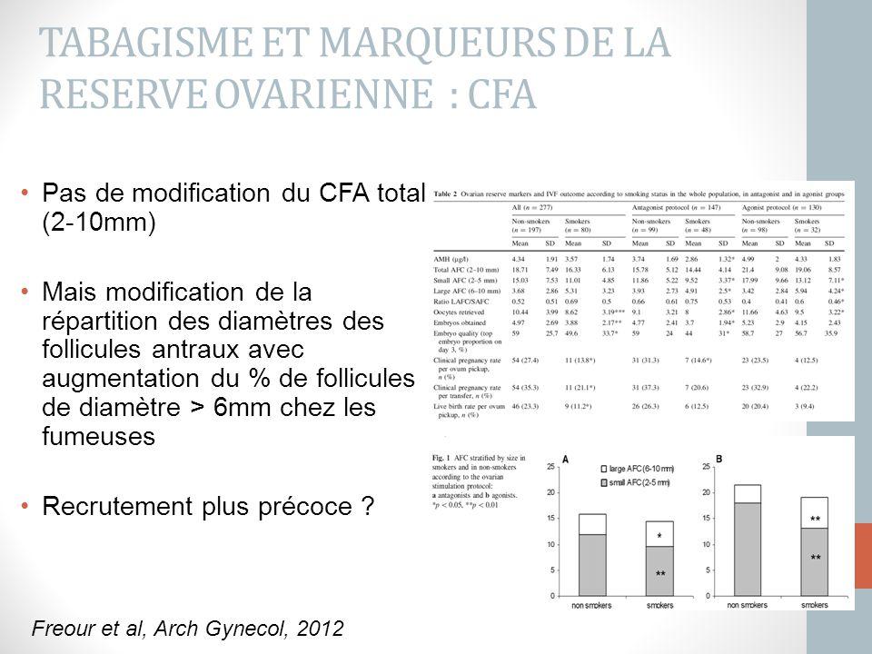 TABAGISME ET MARQUEURS DE LA RESERVE OVARIENNE : CFA Pas de modification du CFA total (2-10mm) Mais modification de la répartition des diamètres des f