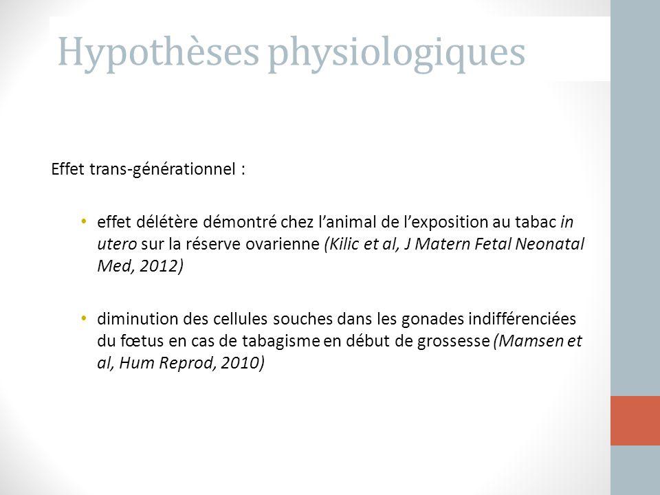 Hypothèses physiologiques Effet trans-générationnel : effet délétère démontré chez l'animal de l'exposition au tabac in utero sur la réserve ovarienne