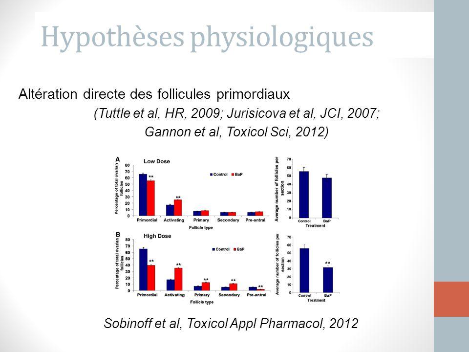 Altération directe des follicules primordiaux (Tuttle et al, HR, 2009; Jurisicova et al, JCI, 2007; Gannon et al, Toxicol Sci, 2012) Sobinoff et al, T