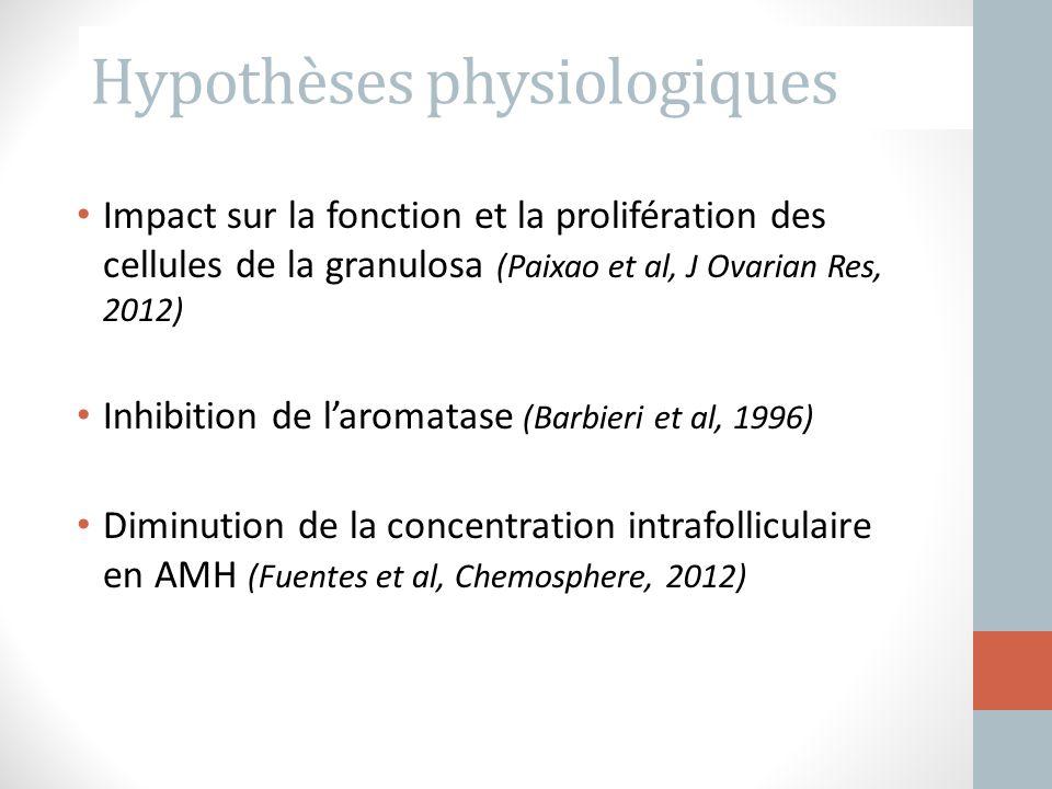 Impact sur la fonction et la prolifération des cellules de la granulosa (Paixao et al, J Ovarian Res, 2012) Inhibition de l'aromatase (Barbieri et al,