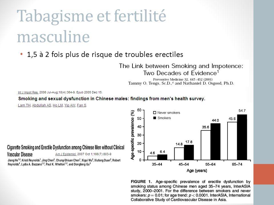 Tabagisme et fertilité masculine 1,5 à 2 fois plus de risque de troubles erectiles