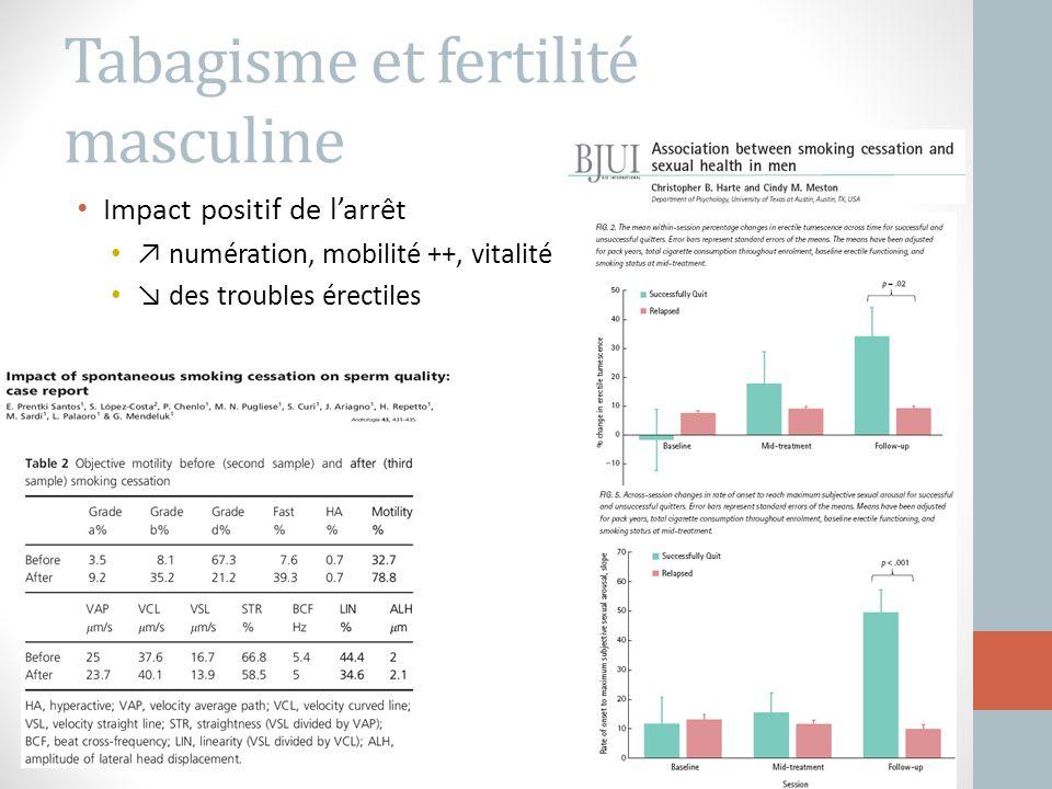 Tabagisme et fertilité masculine Impact positif de l'arrêt ↗ numération, mobilité ++, vitalité ↘ des troubles érectiles