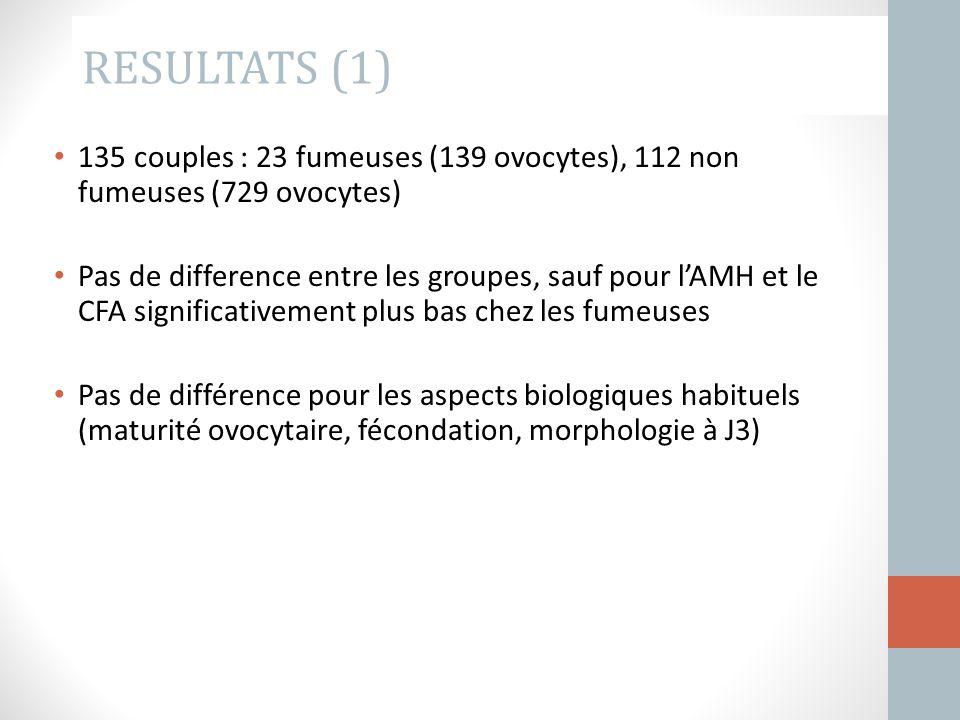RESULTATS (1) 135 couples : 23 fumeuses (139 ovocytes), 112 non fumeuses (729 ovocytes) Pas de difference entre les groupes, sauf pour l'AMH et le CFA