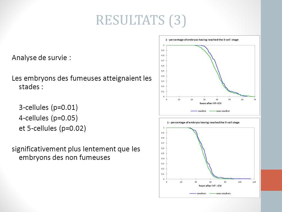 Analyse de survie : Les embryons des fumeuses atteignaient les stades : 3-cellules (p=0.01) 4-cellules (p=0.05) et 5-cellules (p=0.02) significativeme