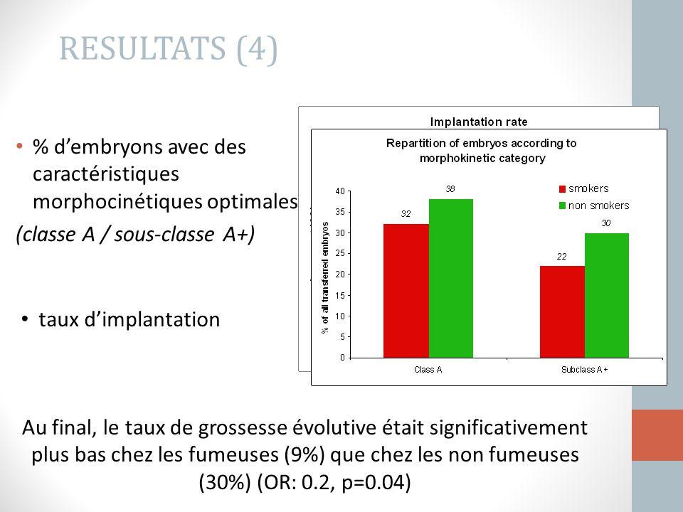 % d'embryons avec des caractéristiques morphocinétiques optimales (classe A / sous-classe A+) RESULTATS (4) Au final, le taux de grossesse évolutive é
