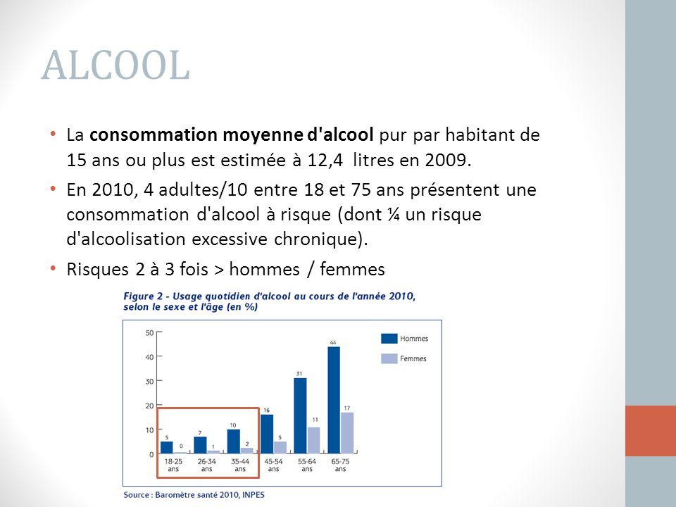 La consommation moyenne d'alcool pur par habitant de 15 ans ou plus est estimée à 12,4 litres en 2009. En 2010, 4 adultes/10 entre 18 et 75 ans présen