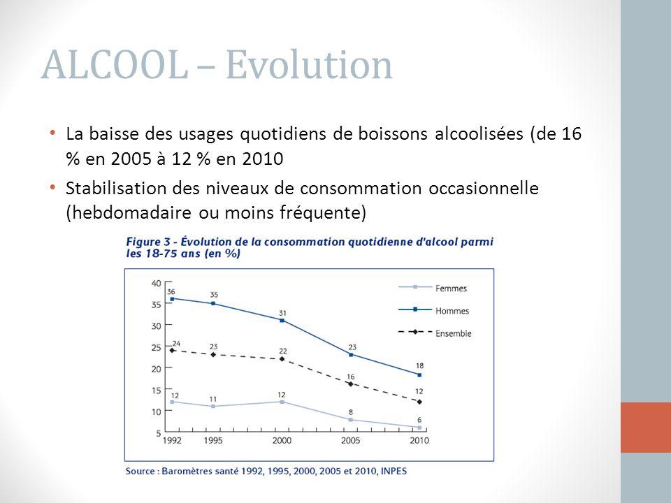ALCOOL – Evolution La baisse des usages quotidiens de boissons alcoolisées (de 16 % en 2005 à 12 % en 2010 Stabilisation des niveaux de consommation o