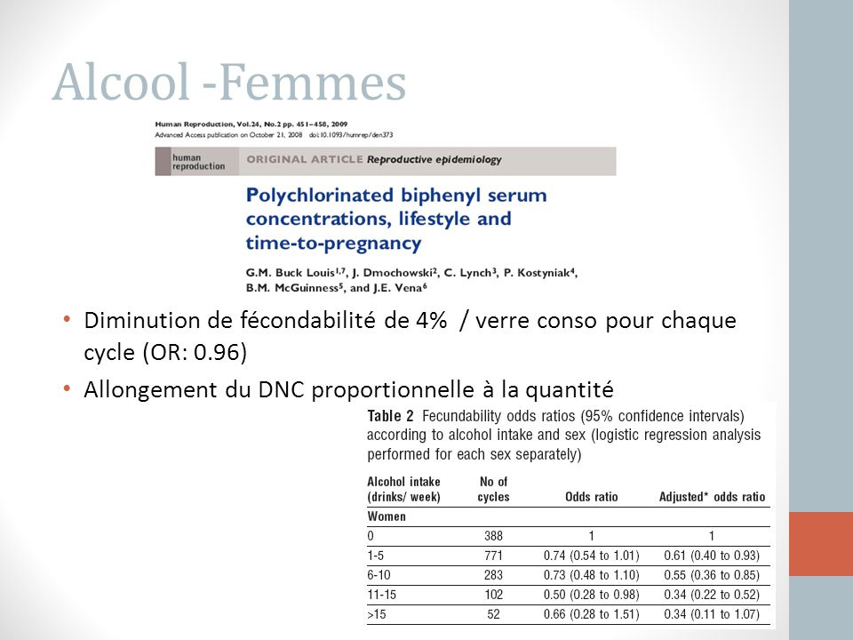 Alcool -Femmes Diminution de fécondabilité de 4% / verre conso pour chaque cycle (OR: 0.96) Allongement du DNC proportionnelle à la quantité